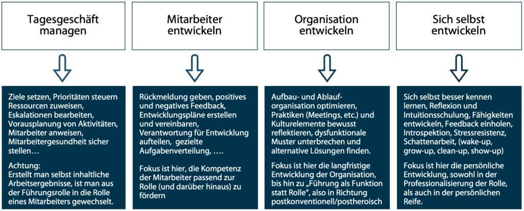 Darstellung der vier Schlüsselaufgaben (Tagesgeschäft managen, Mitarbeiter entwickeln, Organisation entwickeln, sich selbst entwickeln) mit Illustration der Schlüsselaufgaben.